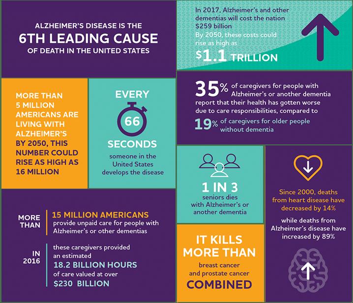 alzheimer's fact infographic