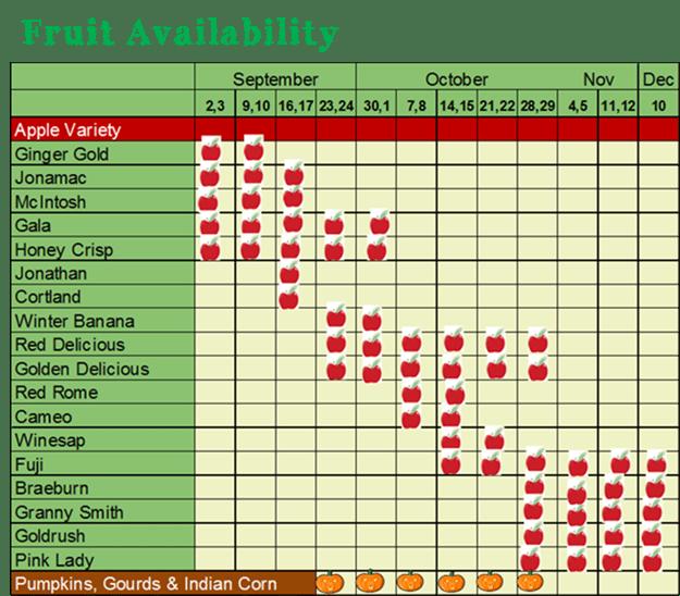 FruitAvailability62916.png