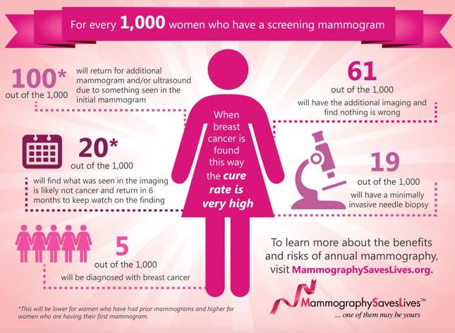 Mammogram stats.jpg