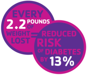 diabetes-prevention-program-fact_m-300x260.png