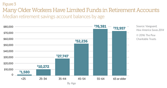 pew-retirement.png